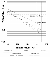 Viscosity Range Chart Viscosity Temperature Chart For Base And Wma Involving