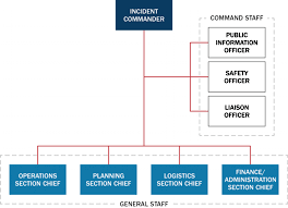 Ics Structure Chart The Incident Command System A Framework For Rapid Response