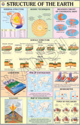 Earth Evolution Chart Structure Of The Earth For Physical Geography Chart
