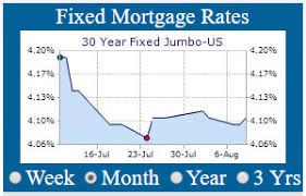 30 Year Fixed Jumbo Mortgage Rates Chart Current Fixed Mortgages Rates 30 Year Fixed Mortgage Rates