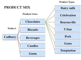 Diagram Of Product Mix List Of Wiring Diagrams