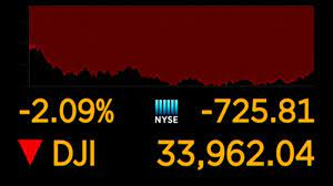 Dow sinks more than 700 points as COVID ...