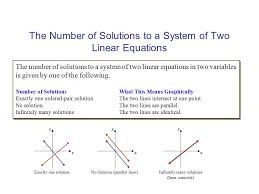 the number of solutions to a system of two linear equations