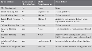 Bdo Enhancement Chart Described Bdo Enhance Chart 2019