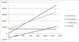 Break Even Point Excel Break Even Point Formula Excel The Income Statement Break Even Point