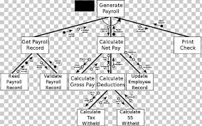 Structure Chart Diagram Work Breakdown Structure Png