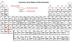 Periodic Table Charge Chart Ionic Charge Periodic Chart Bedowntowndaytona Com
