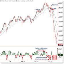 Looking Back On The 1929 Stock Market Crash Afraid To