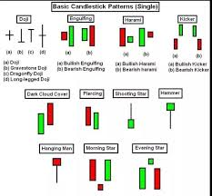 Google Candlestick Chart Examples Which Is The Best Book For Candlesticks Quora