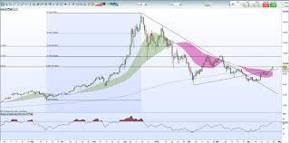 Bitcoin Btc Price Hits Resistance Bitcoin Cash Bch