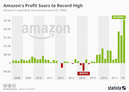 This Graph Says It All When It Comes To Amazons Striking Profit