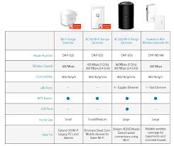 Wi Fi Extender Buying Guide D Link Blogd Link Blog