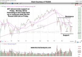 Spy Etf For S P 500 Stock Chart Dated 12 16 18 Keep It