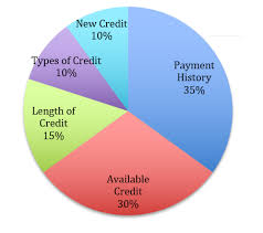 Credit Score Pie Chart How Is A Credit Score Calculated Opensky