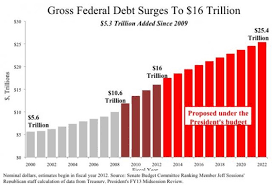 Joe Halladays Blog National Debt Graph By President