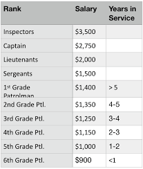 Whats The Deal With The Present Rank Structure In The Nypd