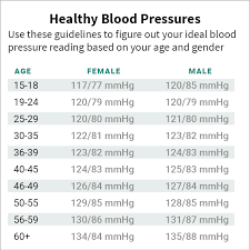 What Is Normal Blood Pressure Chart As To Age Pinterest France