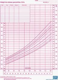 Boy Weight Chart Calculator 63 Explanatory Growth Chart Calculater