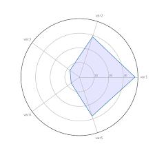 390 Basic Radar Chart The Python Graph Gallery