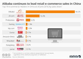 Alibaba Corporate Structure Chart Chart Alibaba Continues To Lead Retail E Commerce Sales In
