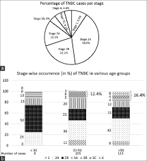 Breast Cancer Age Chart View Image