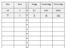 Decimal Place Value Chart Tens To Thousandths Student Sheet