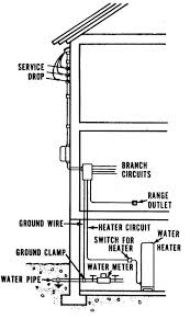 residential service entrance diagram residential cdc nceh healthy housing reference manual chapter 11 figures on residential service entrance diagram