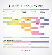White Wine Dryness Chart 26 Exact Rose Wine Chart