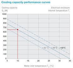 Air Water Heat Exchanger Nema 12 3r 4 230vac