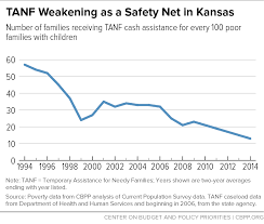Kansas Cuts Tanf Time Limits Again Center On Budget And