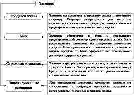 Скачать Российское кредитование курсовая Российское кредитование курсовая подробнее