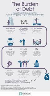 Infographic The Burden Of Student Loan Debt On Gen Y Gen