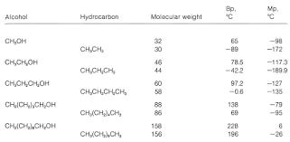 Bonding Comparison Chart 15 2 Physical Properties Of Alcohols Hydrogen Bonding
