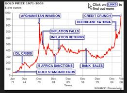 Gold Price And Chart Gold Price News And Updates Price