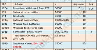 Company Depreciation Rates Chart 2017 18 Tds Rates Chart Fy 2017 18 Ay 2018 19 Tds Deposit Return Due