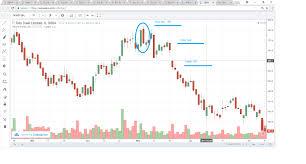 Tata Steel Candlestick Chart My Understanding Of Bearish Piercing Candlestick Eqsis Pro