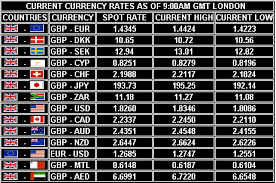 Foreign Exchange Rate Calculator Money Conversion Rates Today