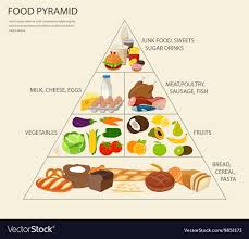 Junk Food Healthy Food Chart Food Pyramid Healthy Eating Infographic Healthy