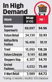 Reliance Share Price History Chart Reliance Retail Reliance Retail Hits Rs 2 5 Lakh Crore M