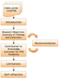 A solid structure for a dissertation conclusion should look like the following structure  Dissertation