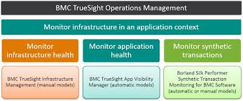 truesight operations management use cases documentation for bmc  truesight operations management use cases