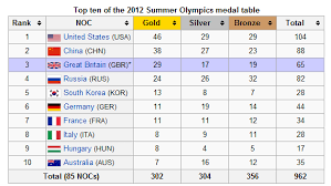 Olympic Gold Medal Chart Who Won The 2012 London Olympics