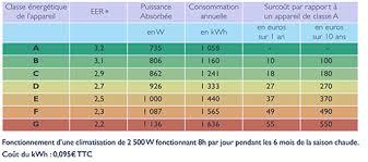 Delightful Calcul Consommation Energetique Maison