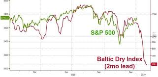 Bdi Index Chart The Baltic Dry Index A Reliable Leading Indicator For The