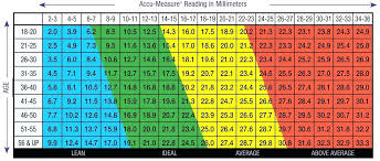 Bmi Table For Men Body Fat Measurement Charts For Men And