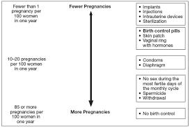 Pearl Index Chart Birth Control Pills Effectiveness Chart