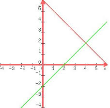 Solution Draw The Graph Of Each Of The Following Equations