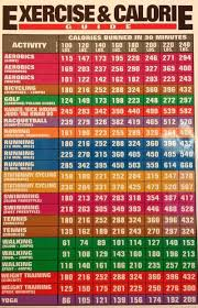 Here Is A Chart Of The Calories Burned By Different Exercise