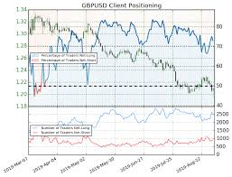 Gbp Usd Gbp Jpy Eur Gbp Set For Volatility On Brexit Vote