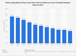 Poverty Line Chart 2017 Poverty Rates In Colombia Statista